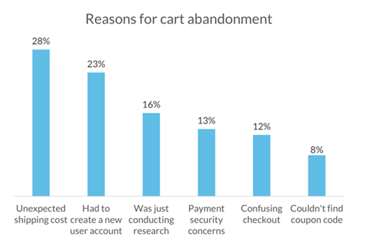 Reasons for Card Abandonment