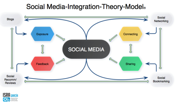 Social Media Integration Theory