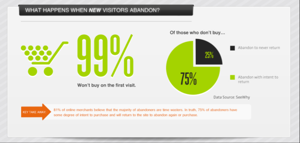 visitors who abandon a page
